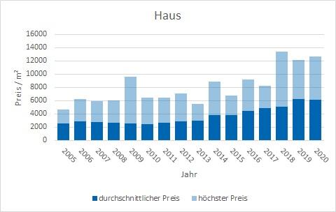 Ebergsberg Haus kaufen verkaufen Preis Bewertung Makler www.happy-immo.de