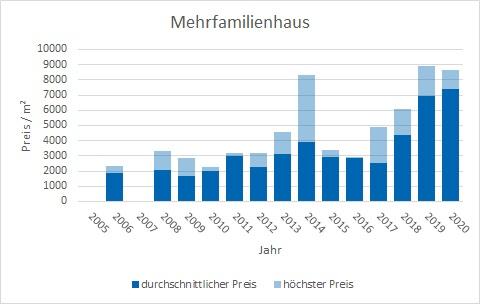 Ebergsberg Mehrfamilienhaus kaufen verkaufen Preis Bewertung Makler www.happy-immo.de