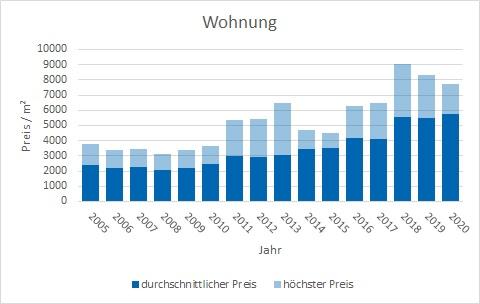 Ebergsberg Wohnung kaufen verkaufen Preis Bewertung Makler www.happy-immo.de