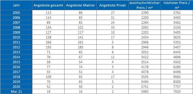Ebergsberg Wohnung kaufen verkaufen Preis Bewertung Makler www.happy-immo.de 2019 2020 2021