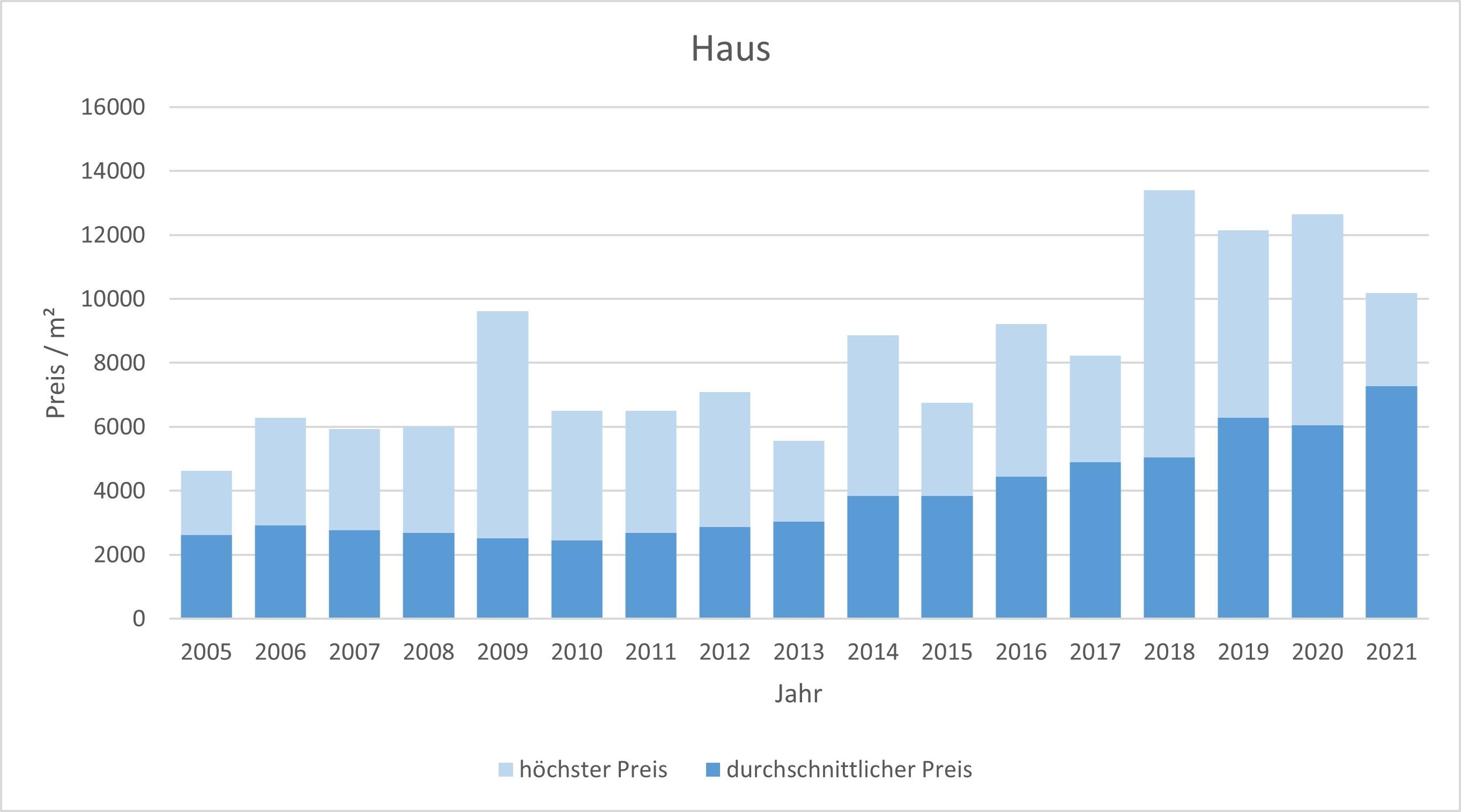 Ebergsberg Haus kaufen verkaufen Preis Bewertung Makler www.happy-immo.de 2019 2020 2021