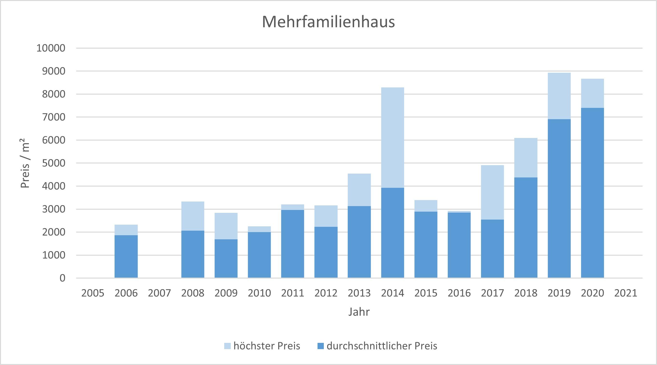 Ebergsberg Mehrfamilienhaus kaufen verkaufen 2019 2020 2021 Preis Bewertung Makler www.happy-immo.de