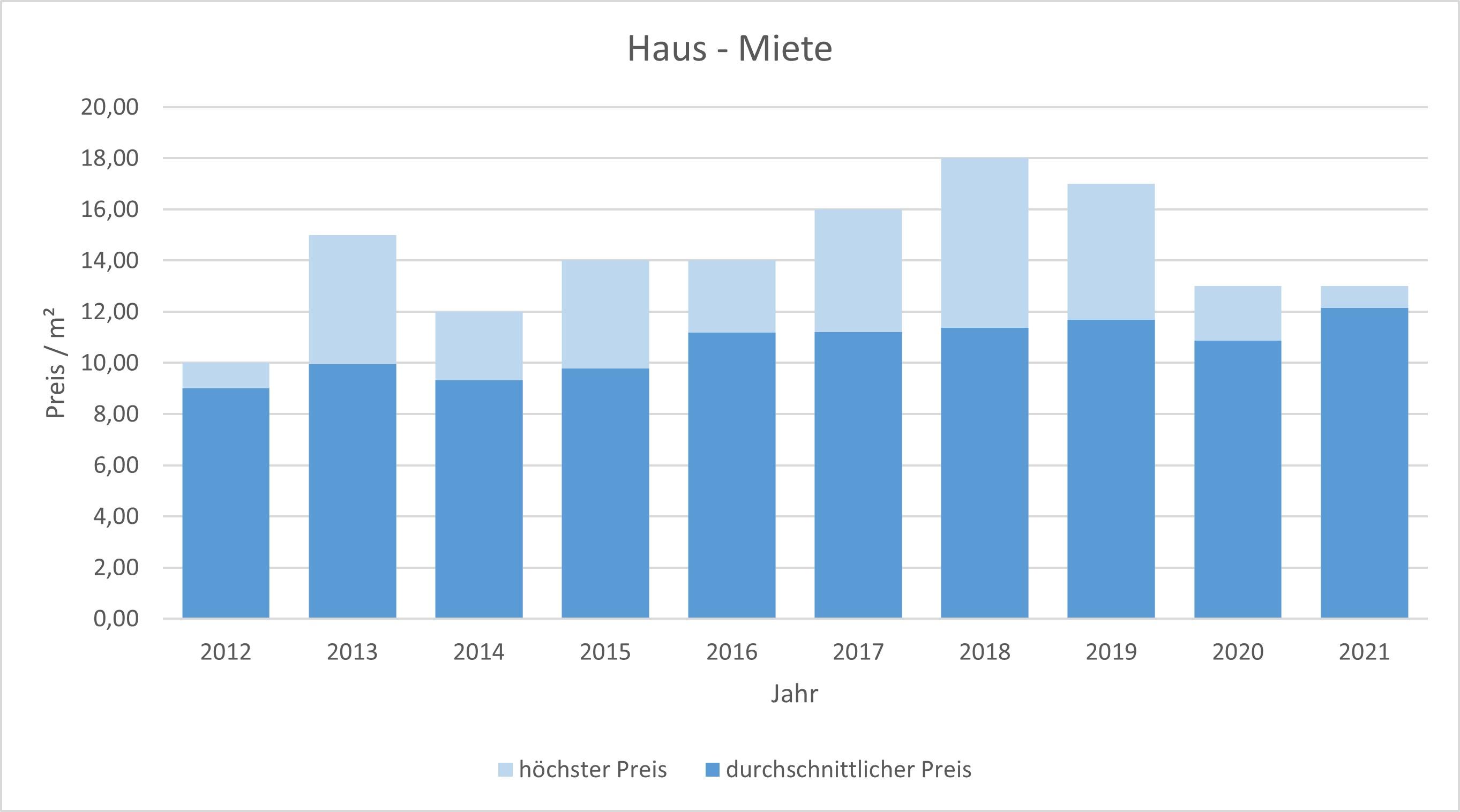 Ebergsberg Haus mieten vermieten Preis Bewertung Makler www.happy-immo.de 2019 2020 2021