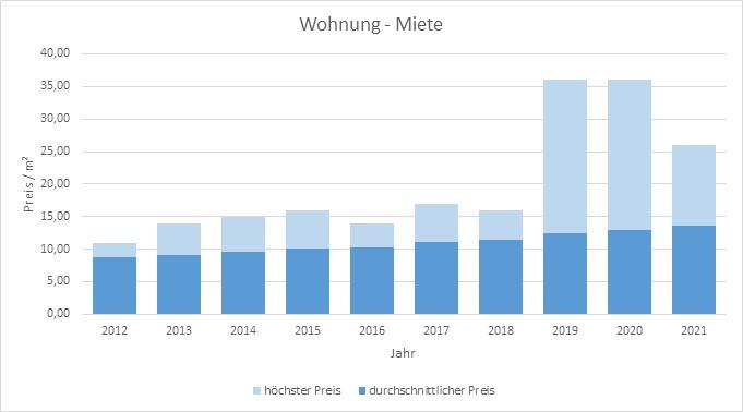 Ebergsberg Wohnung mieten vermieten Preis Bewertung Makler www.happy-immo.de 2019 2020 2021