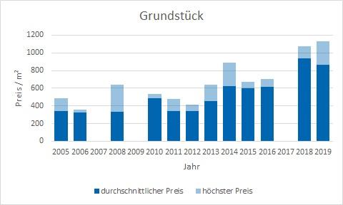 Egling Grundstück kaufen verkaufen Preis Bewertung Makler www.happy-immo.de