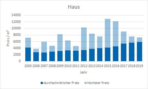 Egling Haus kaufen verkaufen Preis Bewertung Makler www.happy-immo.de