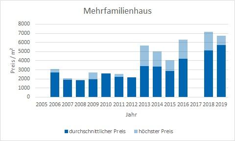 Egling Mehrfamilienhaus kaufen verkaufen Preis Bewertung Makler www.happy-immo.de