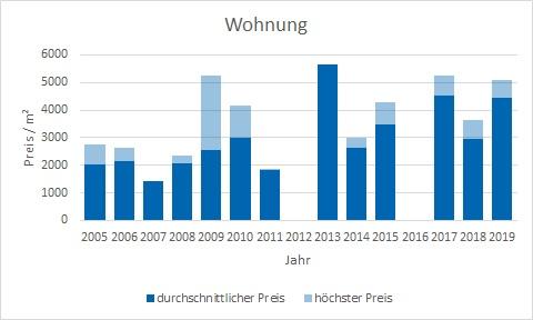 Egling Wohnung kaufen verkaufen Preis Bewertung Makler www.happy-immo.de