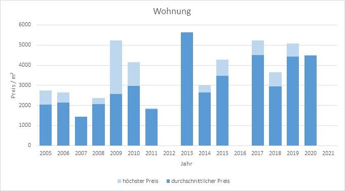 Egling Wohnung kaufen verkaufen Preis Bewertung Makler www.happy-immo.de 2019 2020 2021