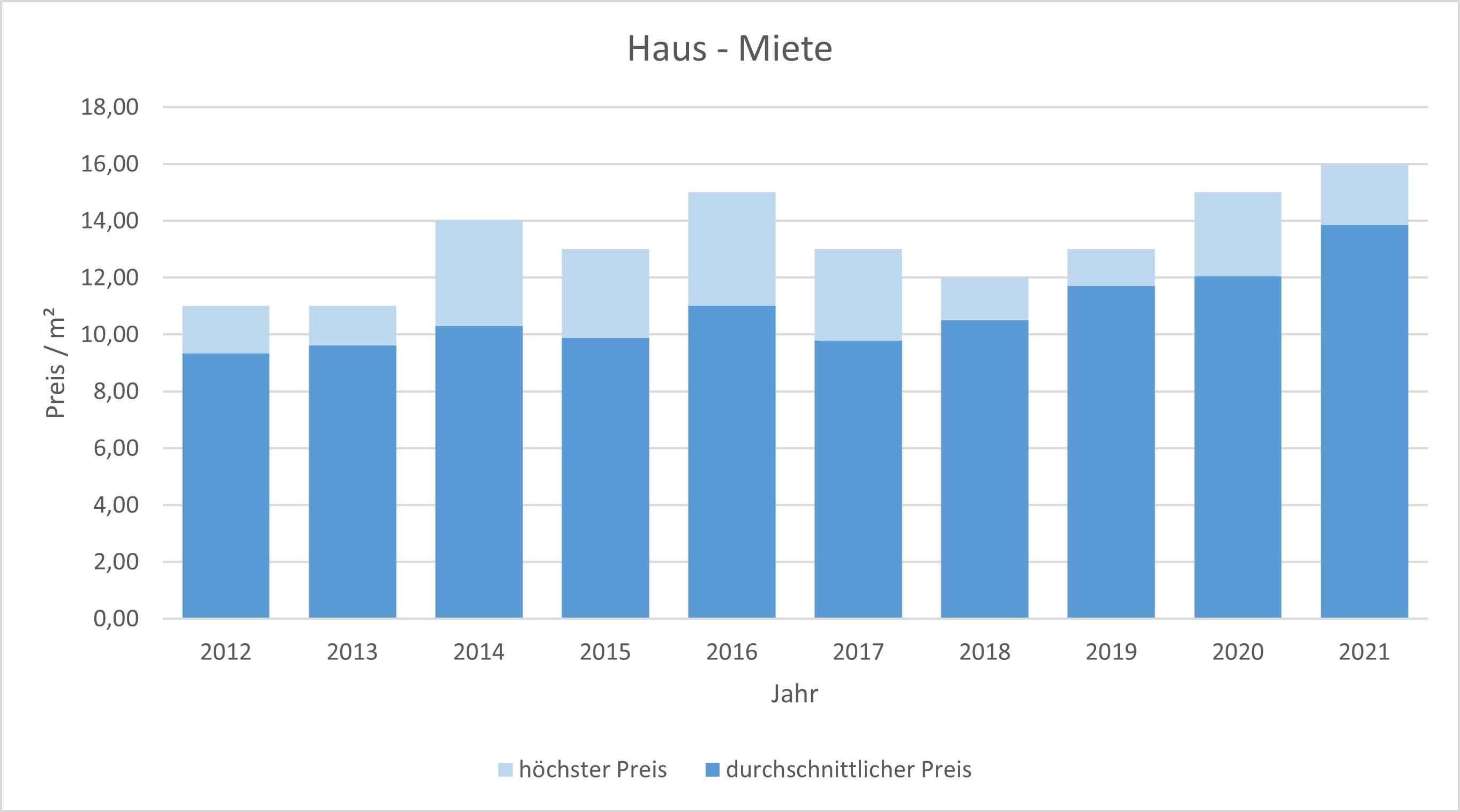 Egling Haus mieten vermieten Preis Bewertung Makler www.happy-immo.de 2019 2020 2021