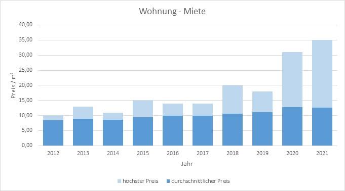 Egling Wohnung mieten vermieten Preis Bewertung Makler www.happy-immo.de 2019 2020 2021