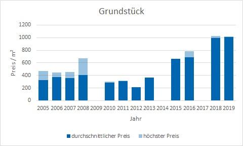 Egmating Grundstück kaufen verkaufen Preis Bewertung Makler www.happy-immo.de