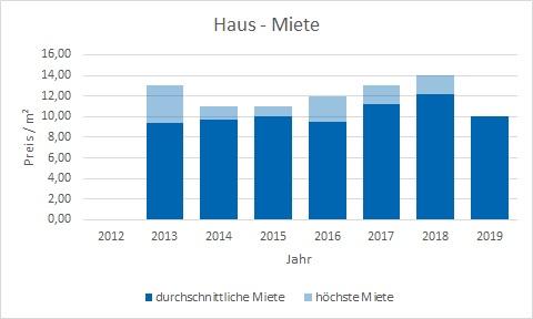 Egmating Haus mieten vermieten Preis Bewertung Makler www.happy-immo.de
