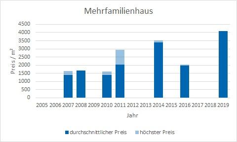 Egmating MehrfamilienHaus kaufen verkaufen Preis Bewertung Makler www.happy-immo.de