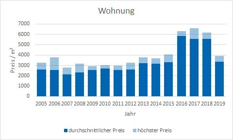 Egmating Wohnung kaufen verkaufen Preis Bewertung Makler www.happy-immo.de