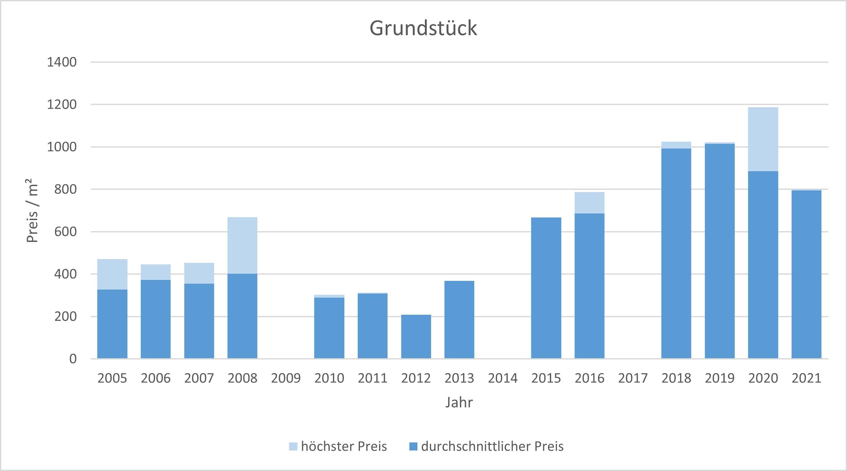 Egmating Grundstück kaufen verkaufen Preis Bewertung Makler www.happy-immo.de 2019 2020 2021