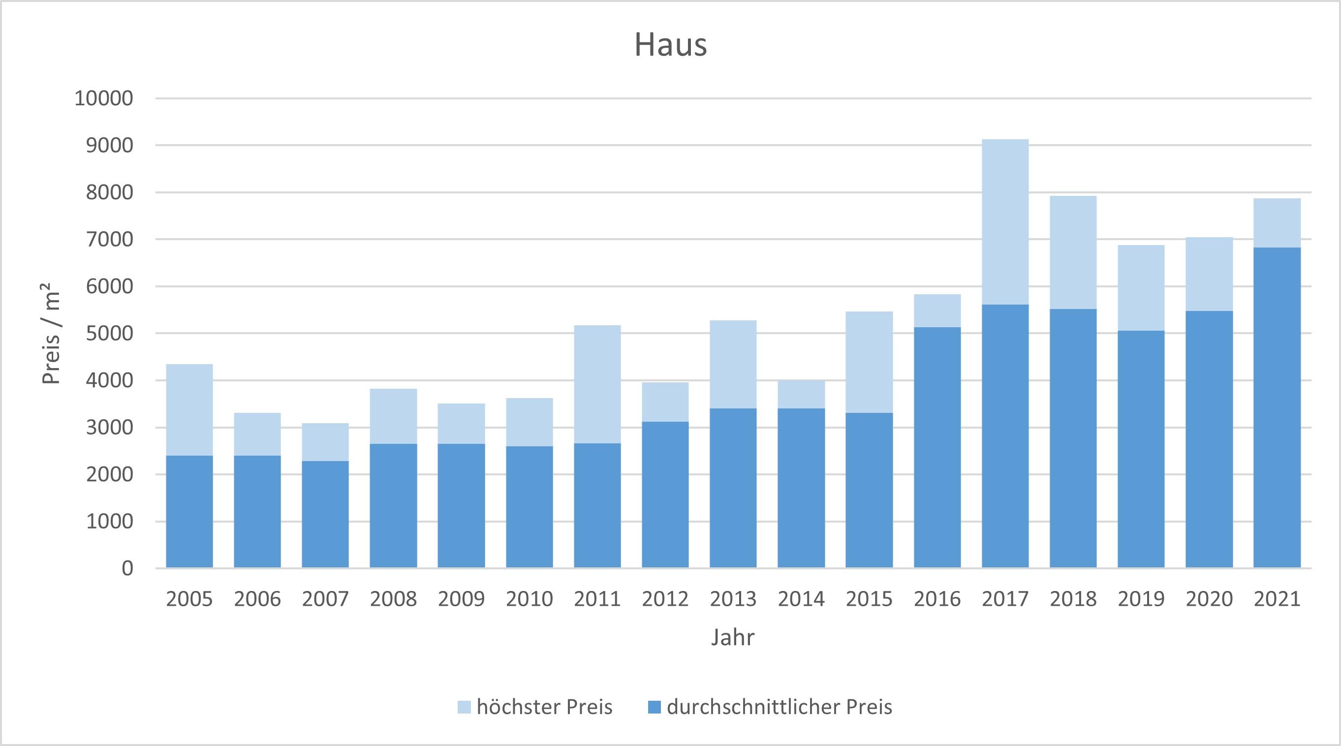 Egmating Haus kaufen verkaufen Preis Bewertung Makler www.happy-immo.de 2019 2020 2021
