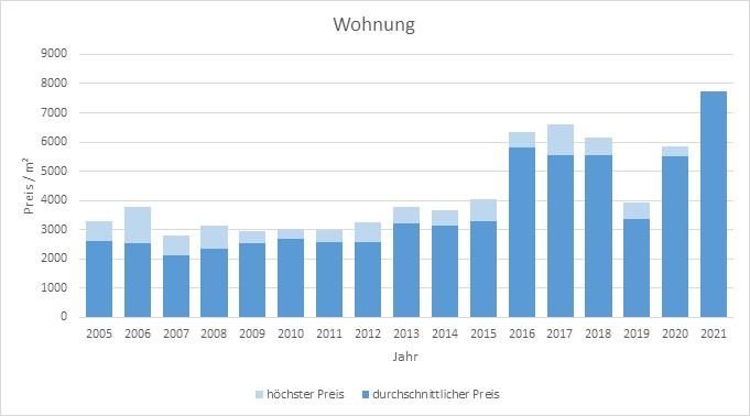 Egmating Wohnung kaufen verkaufen Preis Bewertung Makler www.happy-immo.de 2019 2020 2021
