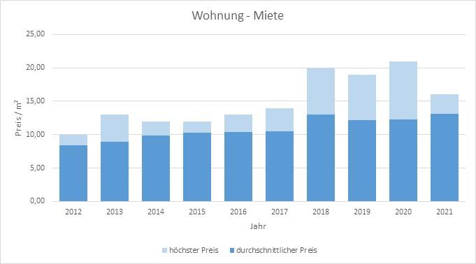 Egmating Wohnung mieten vermieten Preis Bewertung Makler www.happy-immo.de 2019 2020 2021
