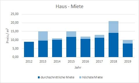 Emmering Haus mieten vermieten Preis Bewertung Makler www.happy-immo.de