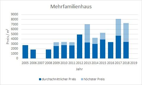 Emmering Mehrfamilienhaus kaufen verkaufen Preis Bewertung Makler www.happy-immo.de