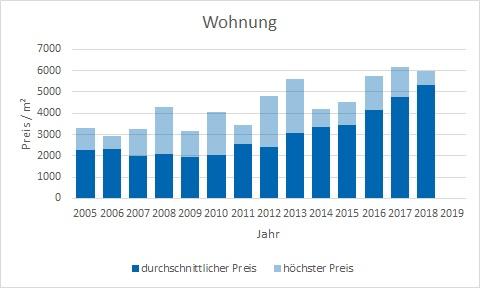 Emmering Wohnung kaufen verkaufen Preis Bewertung Makler www.happy-immo.de