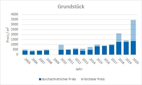 Emmering Grundstück kaufen verkaufen Preis Bewertung Makler www.happy-immo.de