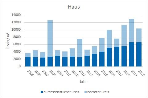 Emmering Haus kaufen verkaufen Preis Bewertung Makler www.happy-immo.de