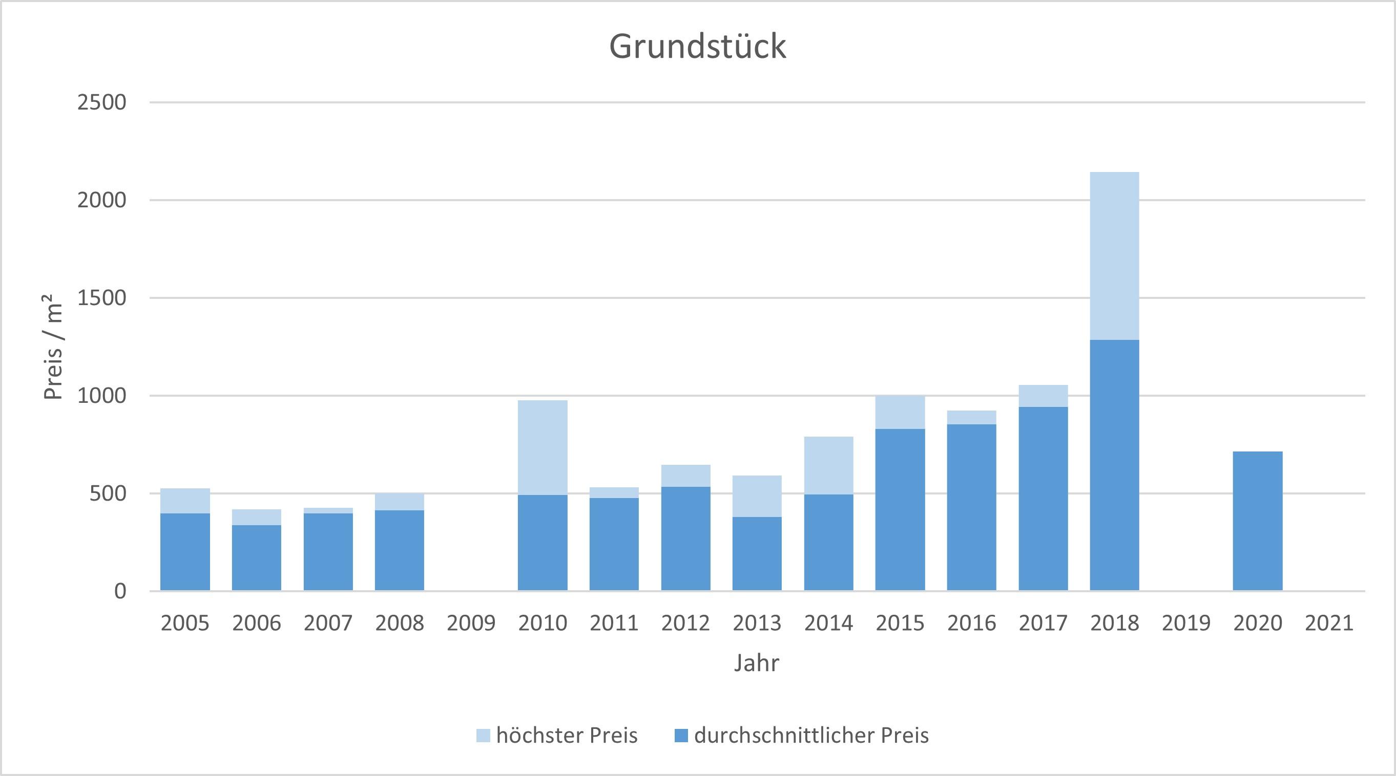Emmering Grundstück kaufen verkaufen Preis Bewertung Makler www.happy-immo.de 2019 2020 2021