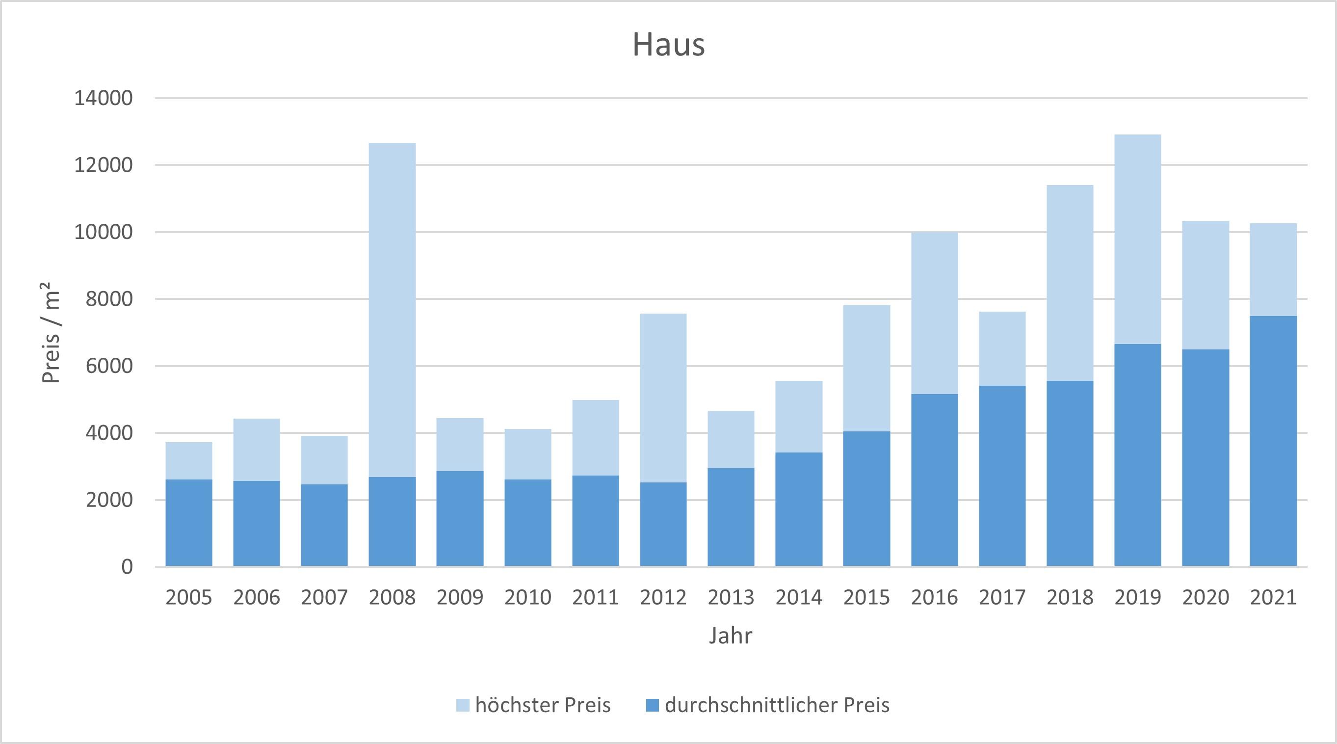 Emmering Haus kaufen verkaufen Preis Bewertung Makler www.happy-immo.de 2019 2020 2021