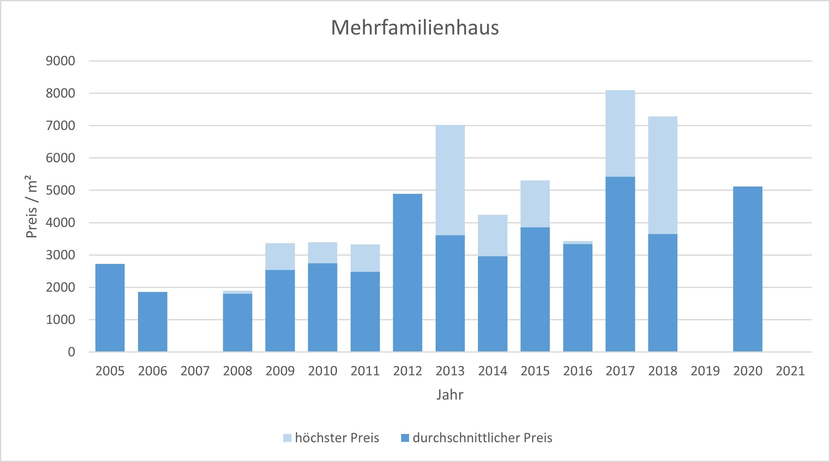 Emmering Mehrfamilienhaus kaufen verkaufen Preis 2019 2020 2021 Bewertung Makler www.happy-immo.de