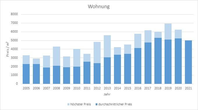 Emmering Wohnung kaufen verkaufen Preis Bewertung Makler www.happy-immo.de 2019 2020 2021