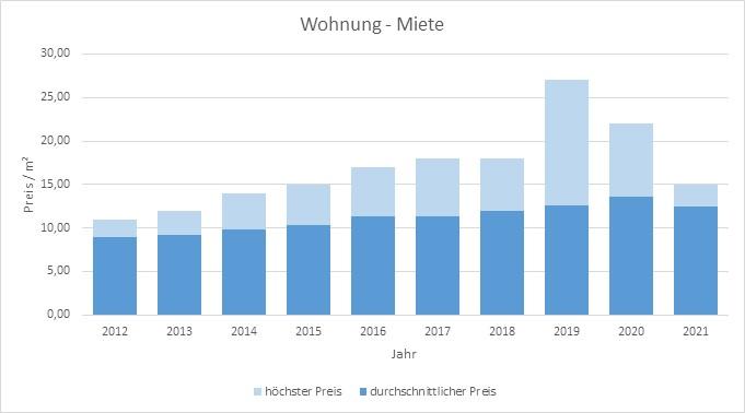 Emmering Wohnung mieten vermieten Preis Bewertung Makler www.happy-immo.de 2019 2020 2021