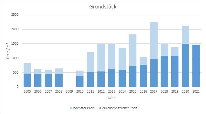 Fürstenfeldbruck Grundstück kaufen verkaufen Preis Bewertung  2019 2020 2021 Makler www.happy-immo.de