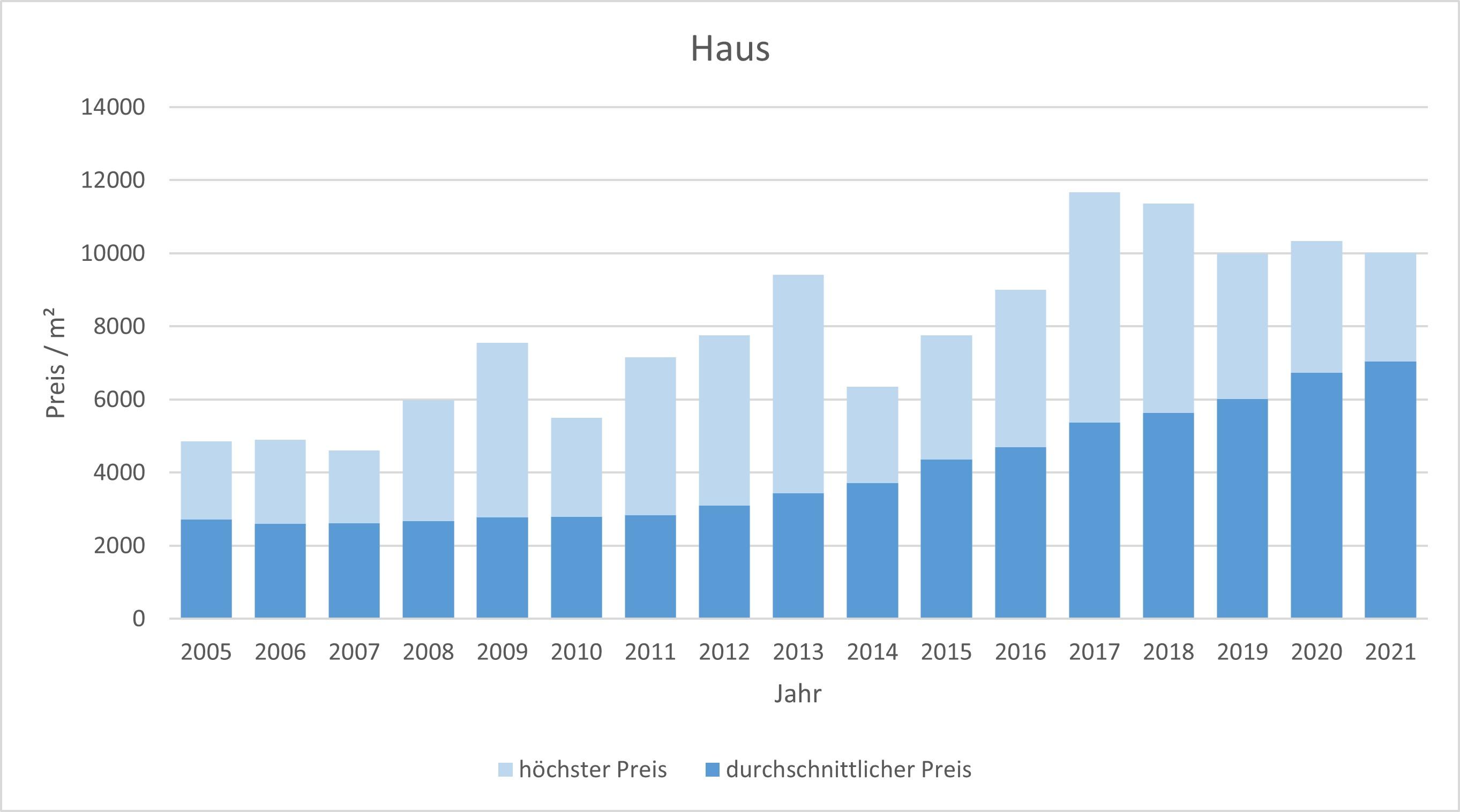 Fürstenfeldbruck Haus kaufen verkaufen Preis Bewertung Makler www.happy-immo.de 2019 2020 2021