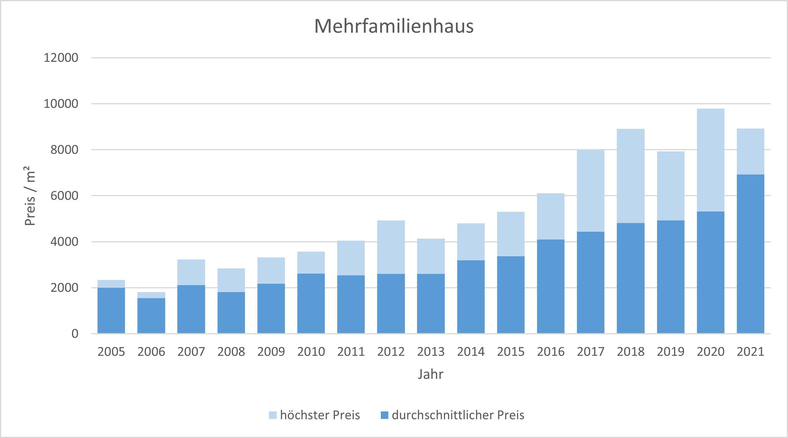 Fürstenfeldbruck mehrfamilienhaus kaufen verkaufen Preis Bewertung 2019 2020 2021  Makler www.happy-immo.de