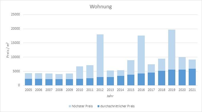 Fürstenfeldbruck Wohnung kaufen verkaufen Preis Bewertung Makler www.happy-immo.de 2019 2020 2021