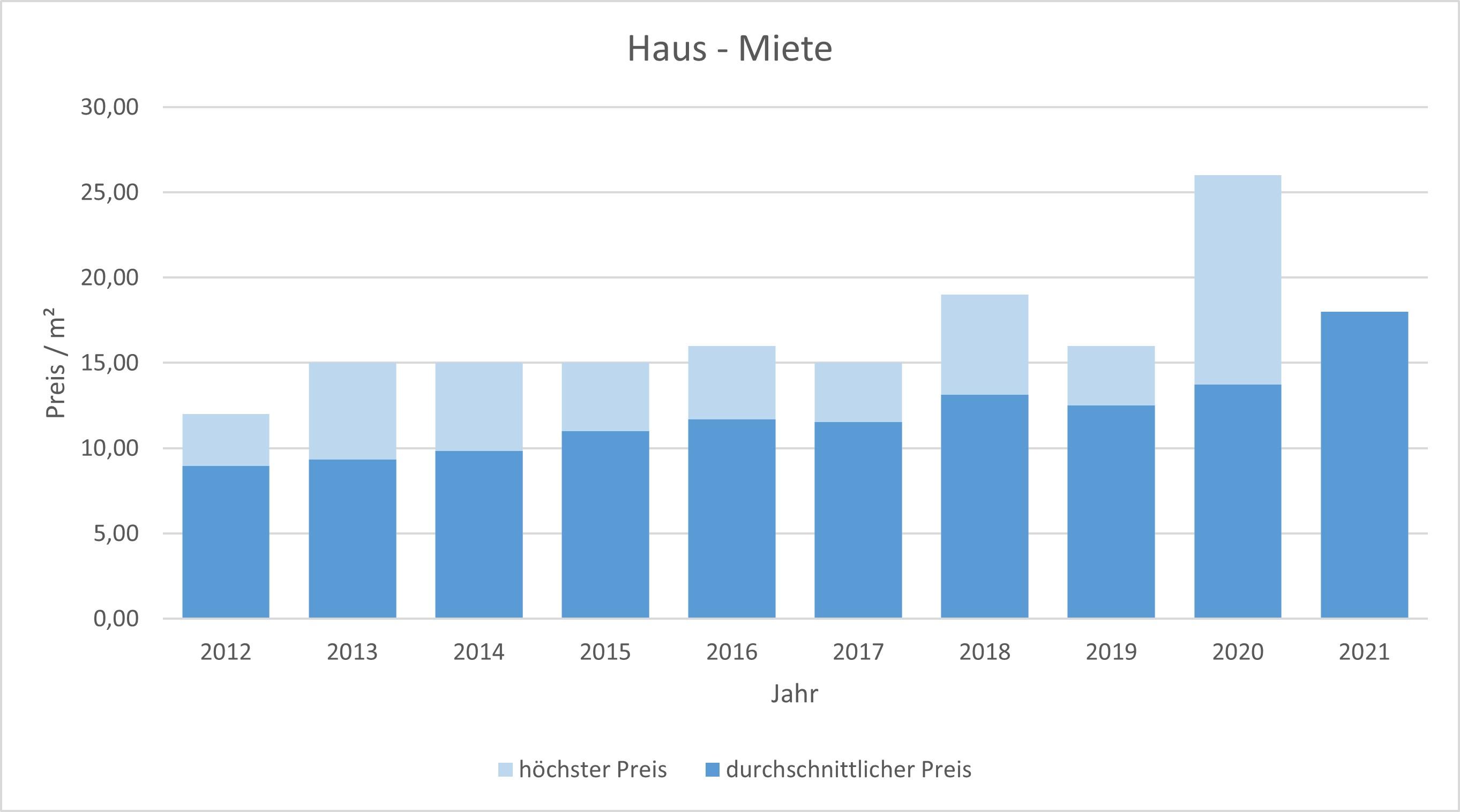 Fürstenfeldbruck Haus mieten vermieten Preis Bewertung Makler www.happy-immo.de 2019 2020 2021
