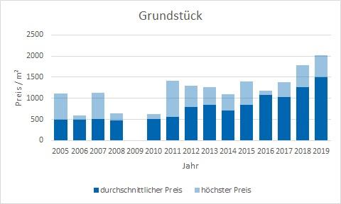 Feldafing Grundstück kaufen verkaufen Preis Bewertung Makler www.happy-immo.de