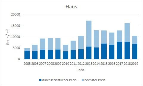 Feldafing Haus kaufen verkaufen Preis Bewertung Makler www.happy-immo.de