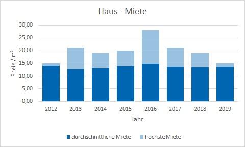 Feldafing Haus mieten vermieten Preis Bewertung Makler www.happy-immo.de