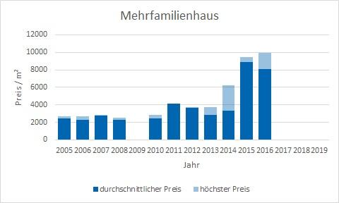 Feldafing Mehrfamilienhaus kaufen verkaufen Preis Bewertung Makler www.happy-immo.de