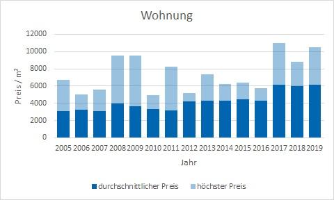 Feldafing Wohnung kaufen verkaufen Preis Bewertung Makler www.happy-immo.de