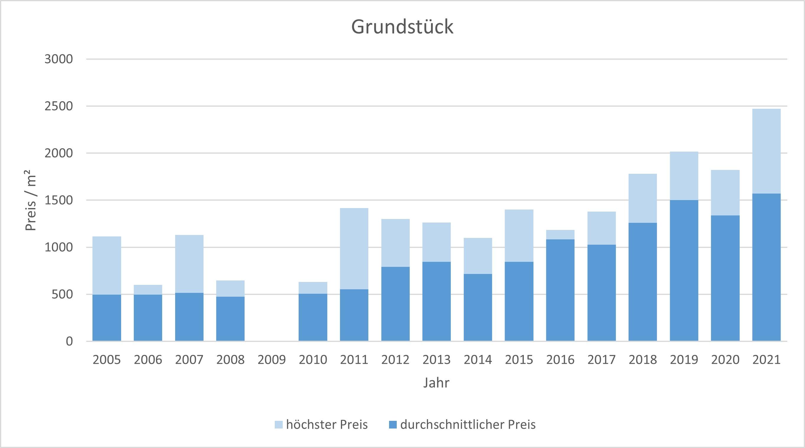 Feldafing Grundstück kaufen verkaufen Preis Bewertung Makler www.happy-immo.de 2019 2020 2021