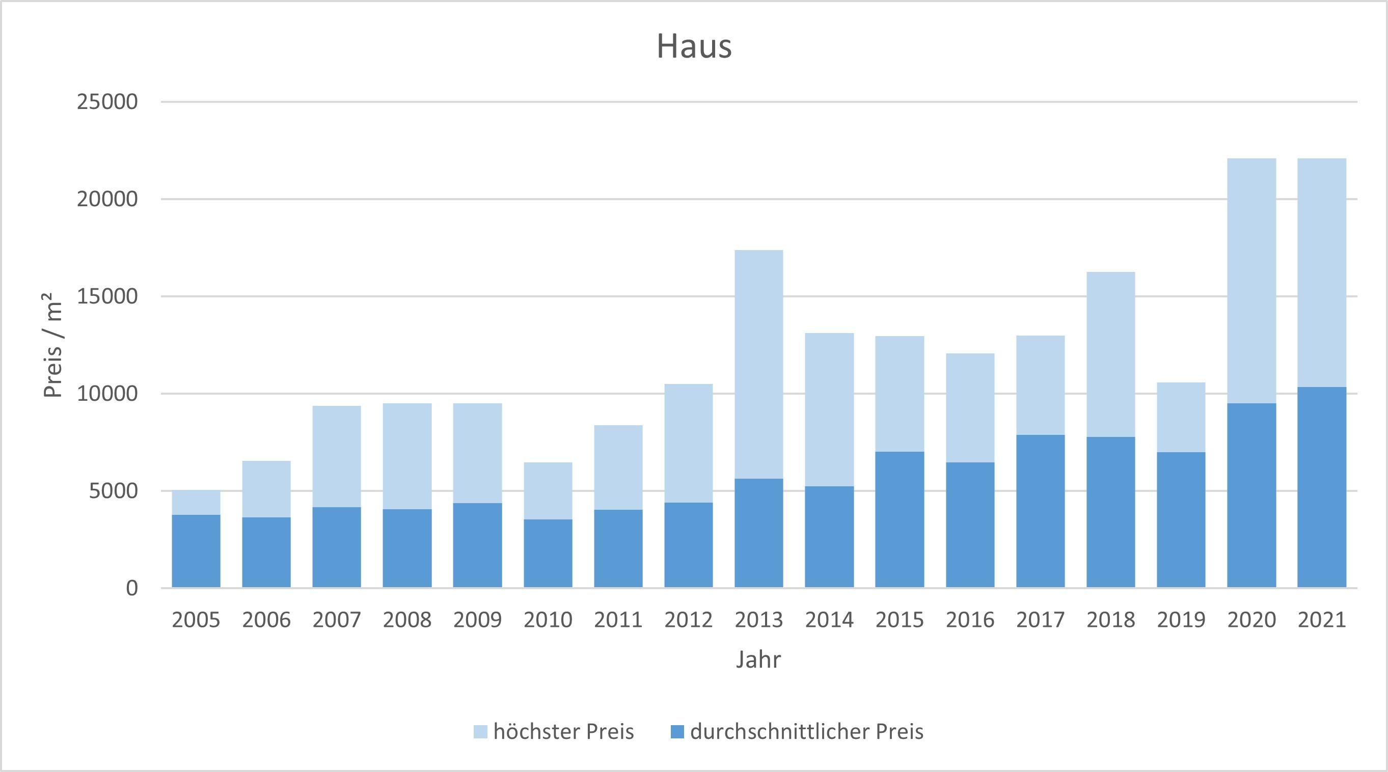 Feldafing Haus kaufen verkaufen Preis Bewertung Makler www.happy-immo.de 2019 2020 2021