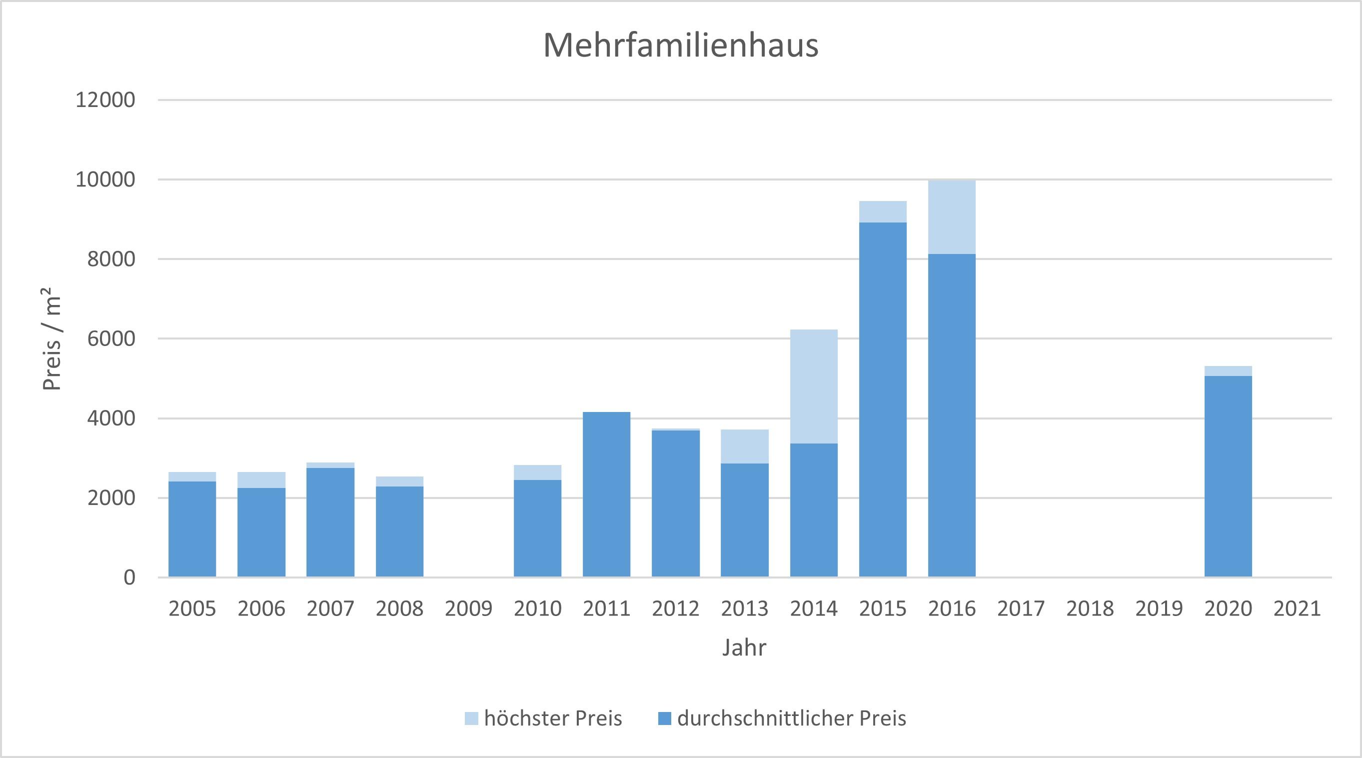Feldafing Mehrfamilienhaus kaufen verkaufen Preis Bewertung Makler 2019 2020 2021  www.happy-immo.de