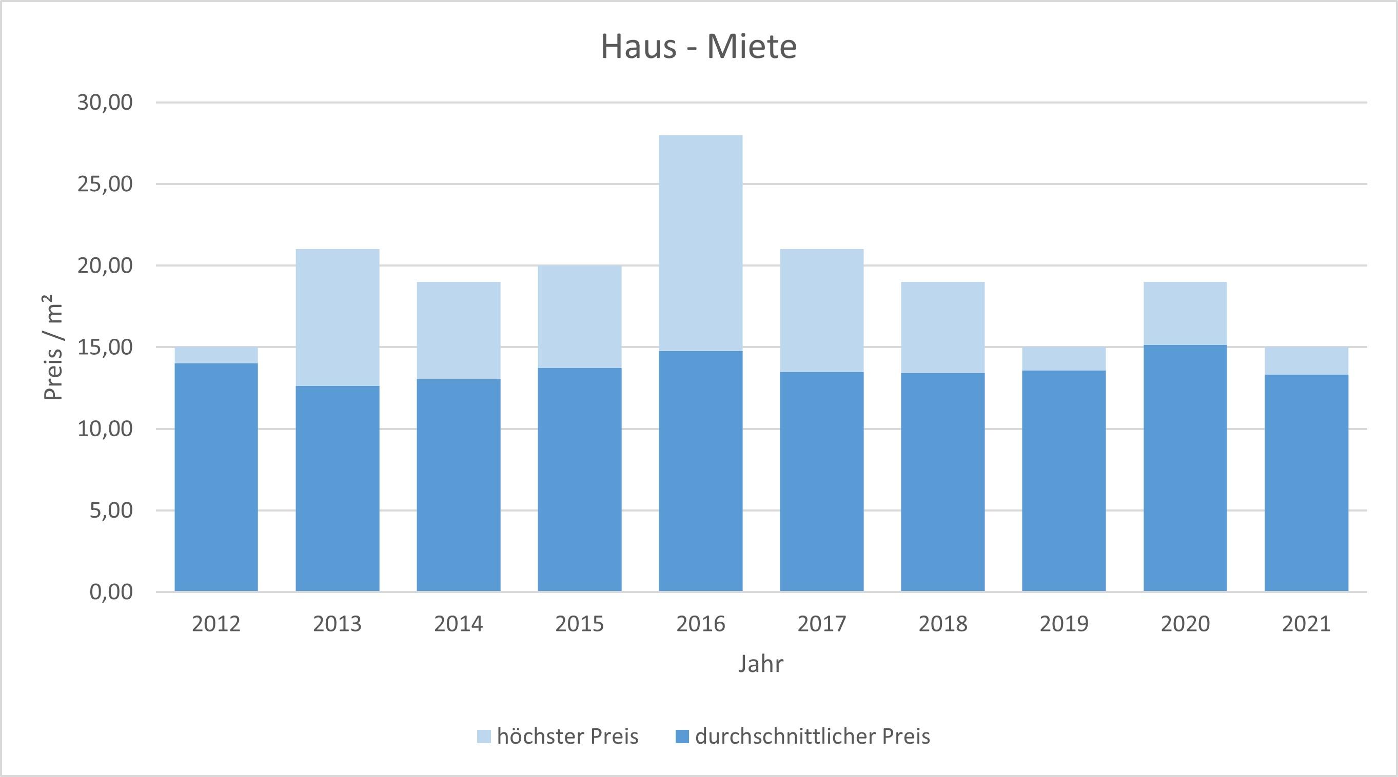 Feldafing Haus mieten vermieten Preis Bewertung Makler www.happy-immo.de 2019 2020 2021