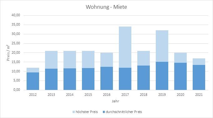 Feldafing Wohnung mieten vermieten Preis Bewertung Makler www.happy-immo.de 2019 2020 2021