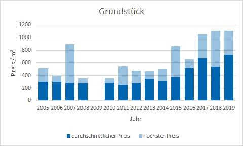Feldkirchen-Westerham Grundstück kaufen verkaufen Preis Bewertung Makler www.happy-immo.de