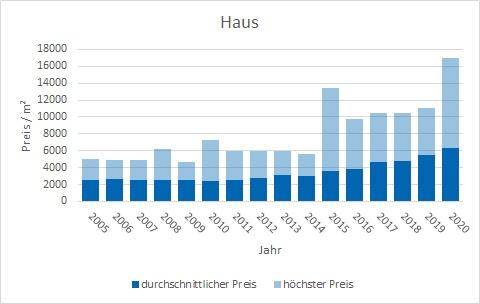 Feldkirchen-Westerham Haus kaufen verkaufen Preis Bewertung Makler www.happy-immo.de